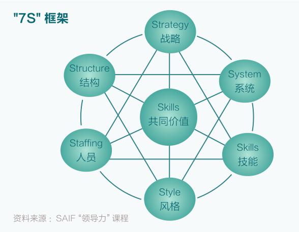 其中,横轴代表对内部组织结构的聚焦以及来自外部的市场竞争,而纵轴则